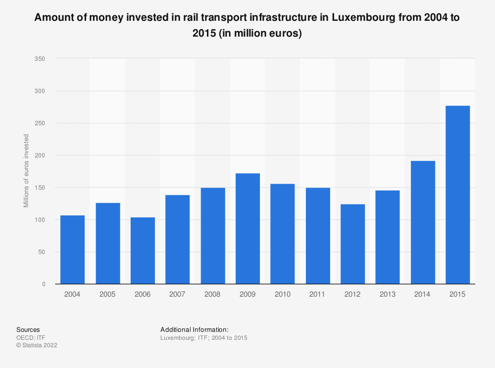 Statistic: Amount of money invested in rail transport infrastructure in Luxembourg from 2004 to 2015 (in million euros) | Statista
