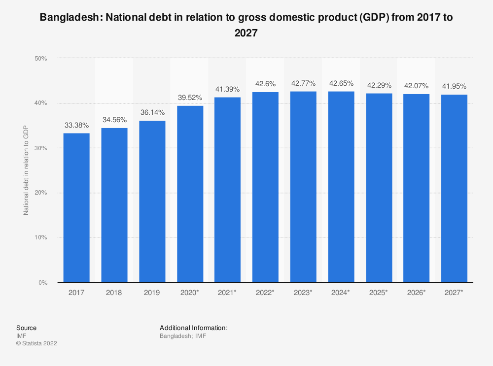 Statistic: Bangladesh: National debt in relation to gross domestic product (GDP) from 2016 to 2026 | Statista