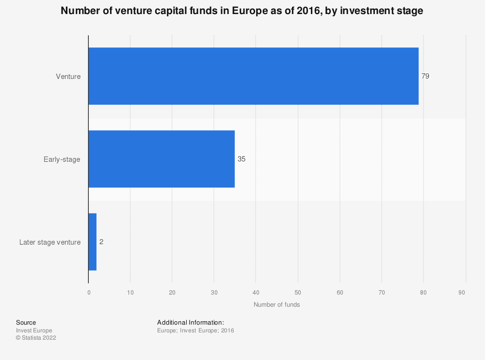 Statistic: Number of venture capital funds in Europe as of 2016, by investment stage  | Statista
