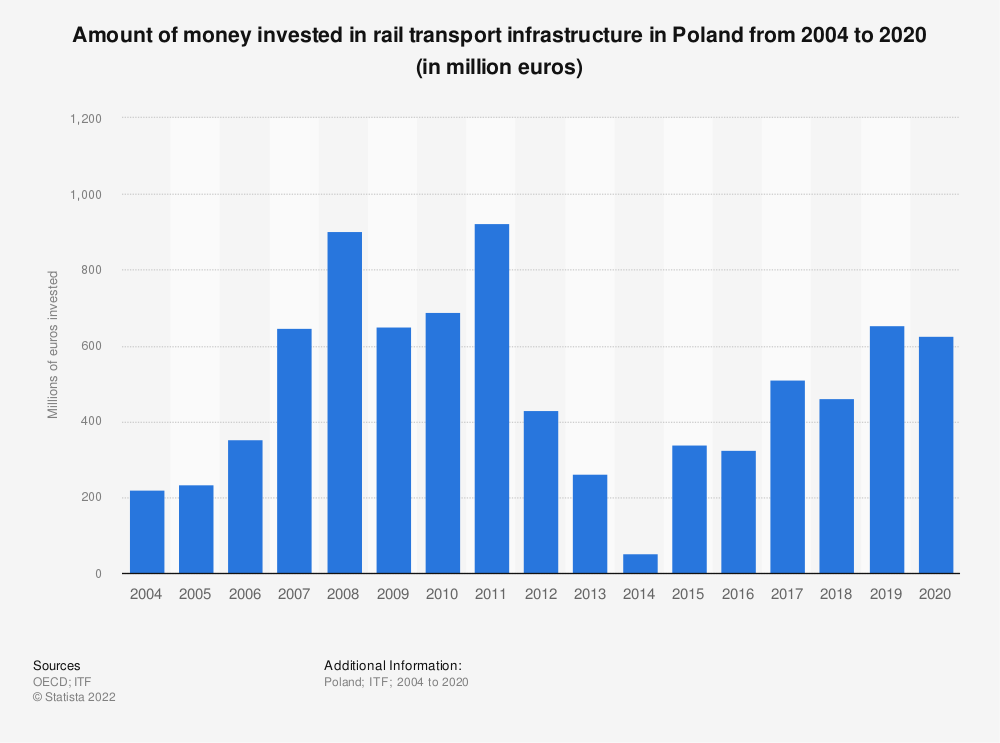 Statistic: Amount of money invested in rail transport infrastructure in Poland from 2004 to 2018 (in million euros) | Statista
