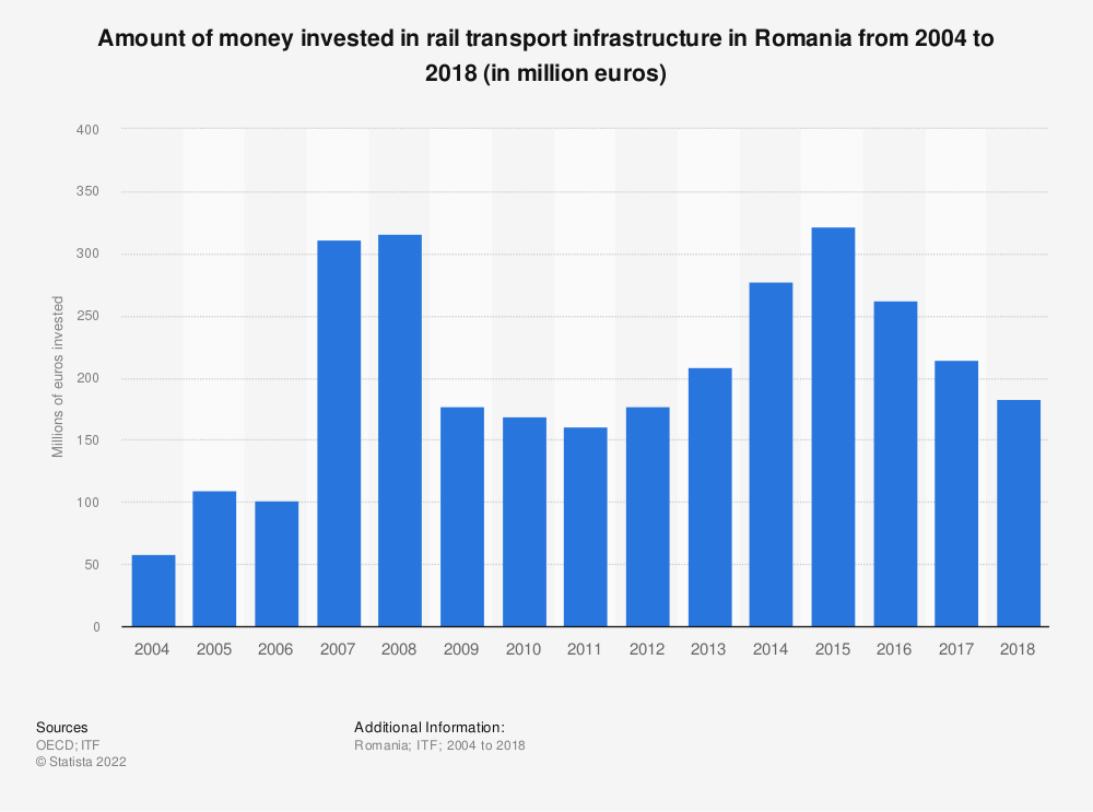Statistic: Amount of money invested in rail transport infrastructure in Romania from 2004 to 2018 (in million euros) | Statista