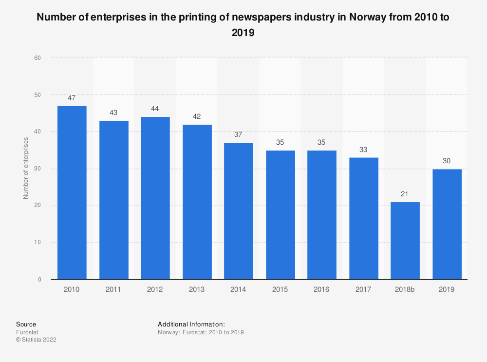 Statistic: Number of enterprises in the printing of newspapers industry in Norway from 2008 to 2017 | Statista