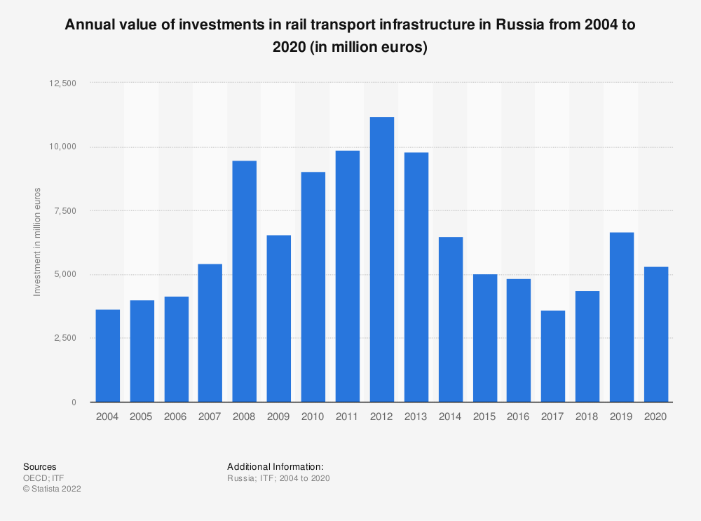 Statistic: Annual value of investments in rail transport infrastructure in Russia from 2004 to 2018 (in million euros) | Statista