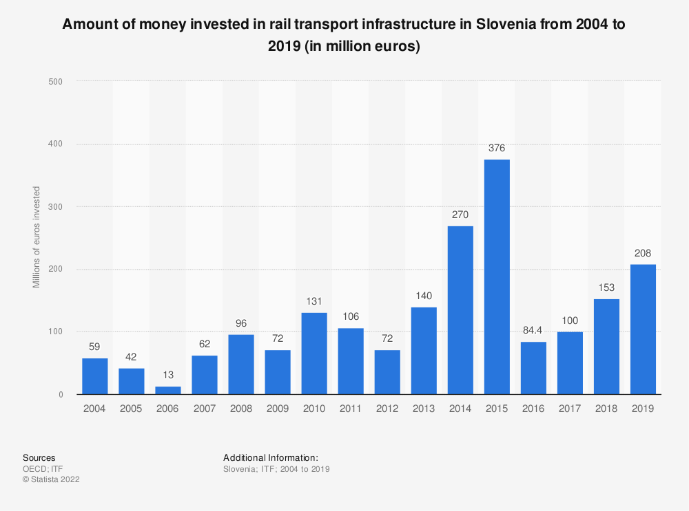 Statistic: Amount of money invested in rail transport infrastructure in Slovenia from 2004 to 2018 (in million euros) | Statista