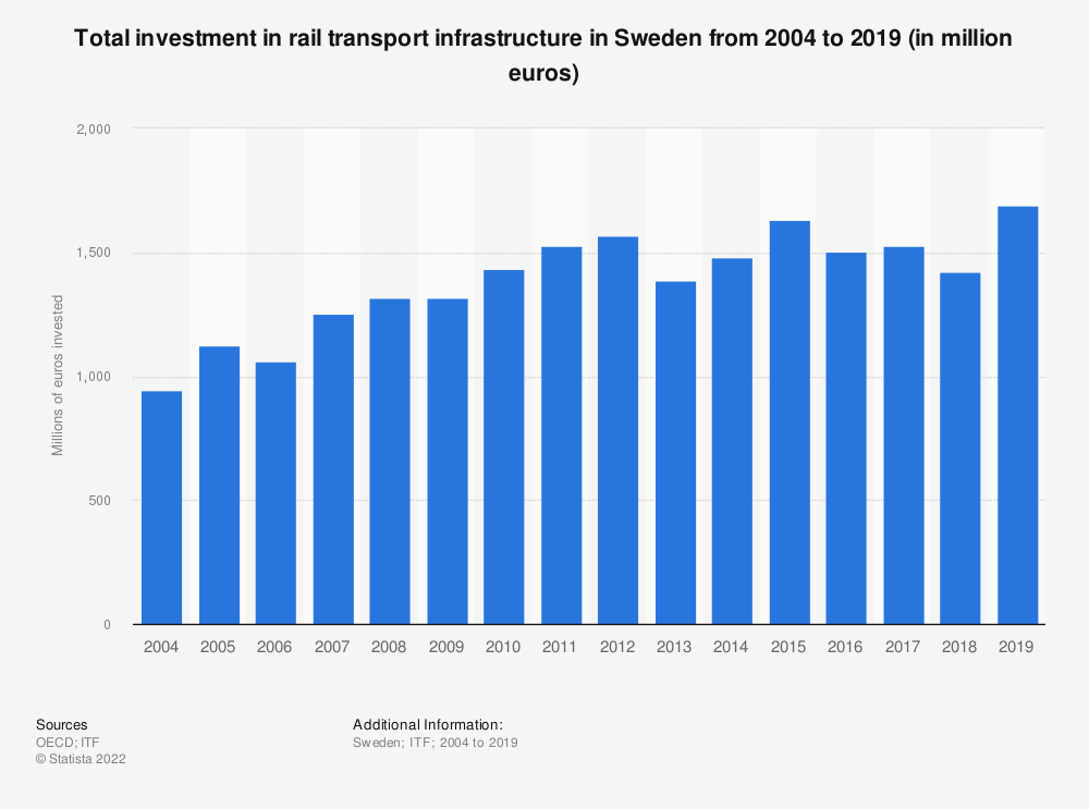 Statistic: Amount of money invested in rail transport infrastructure in Sweden from 2004 to 2018 (in million euros) | Statista