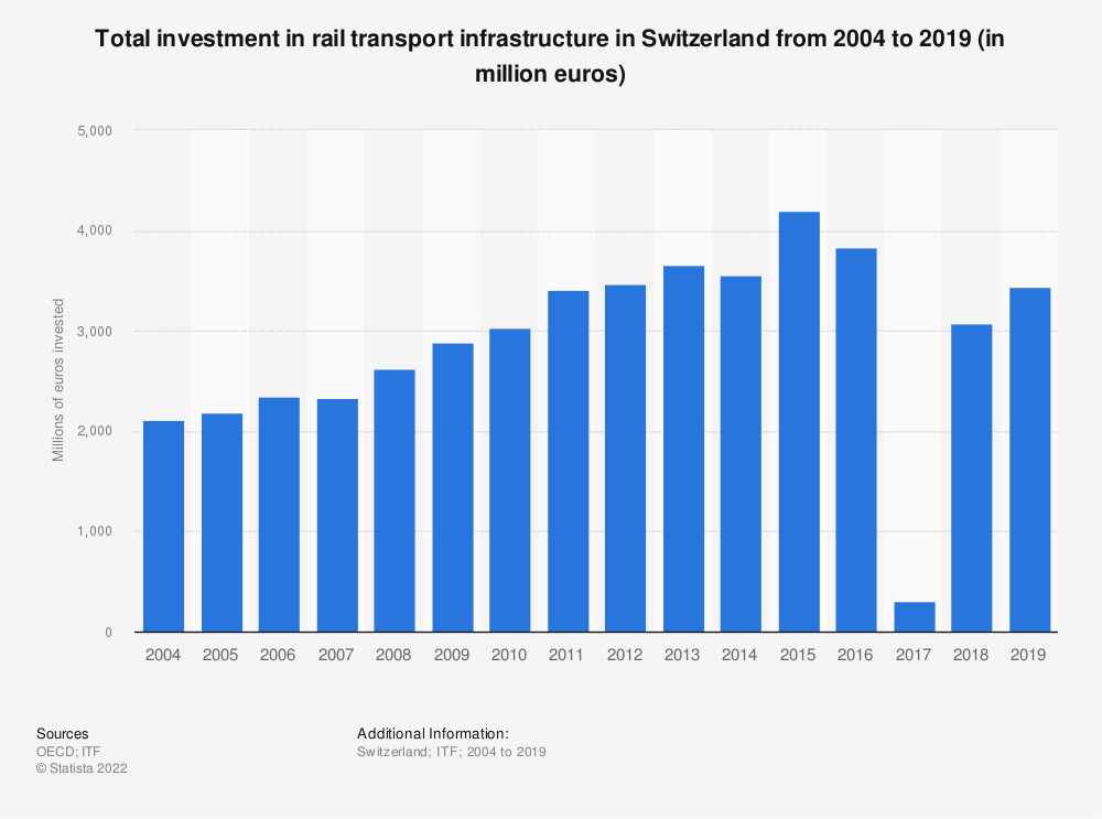 Statistic: Total investment in rail transport infrastructure in Switzerland from 2004 to 2019 (in million euros) | Statista