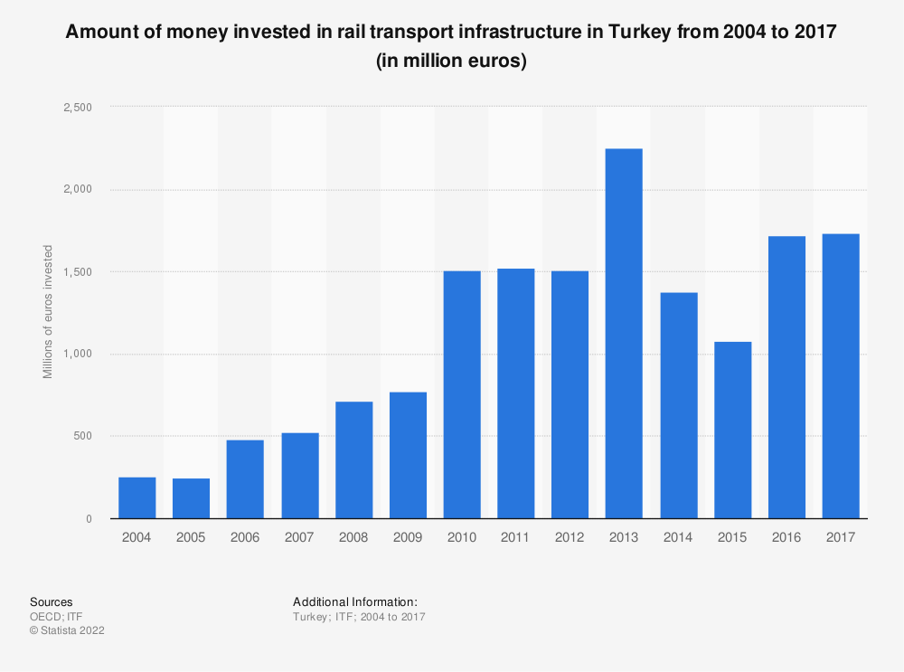 Statistic: Amount of money invested in rail transport infrastructure in Turkey from 2004 to 2017 (in million euros) | Statista