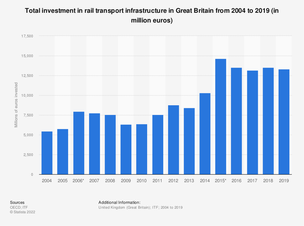Statistic: Amount of money invested in rail transport infrastructure in Great Britain from 2004 to 2017 (in million euros) | Statista