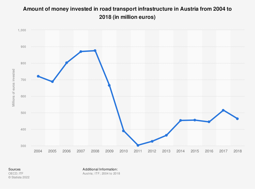 Statistic: Amount of money invested in road transport infrastructure in Austria from 2004 to 2016 (in million euros) | Statista