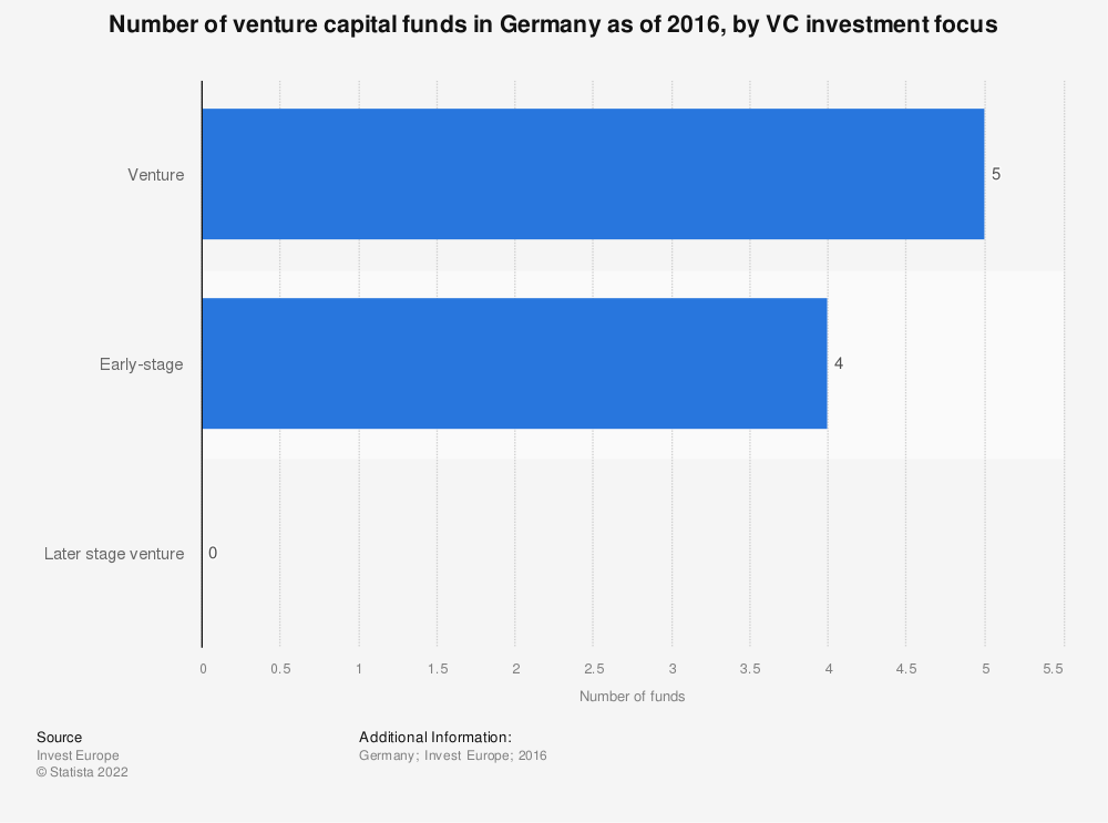 Statistic: Number of venture capital funds in Germany as of 2016, by VC investment focus  | Statista