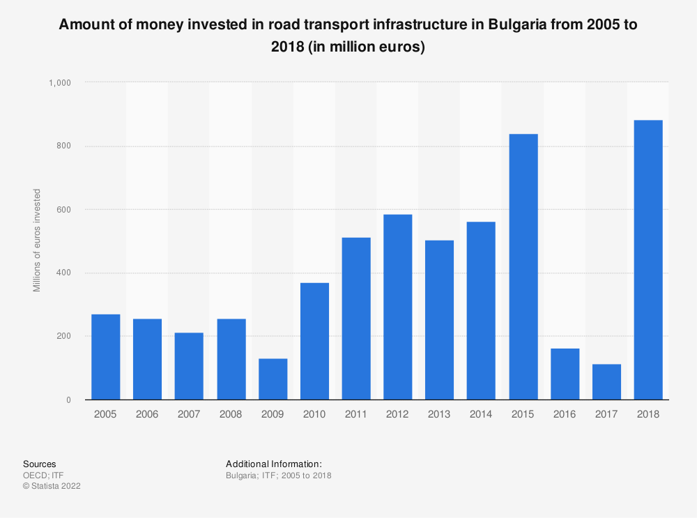 Statistic: Amount of money invested in road transport infrastructure in Bulgaria from 2005 to 2016 (in million euros) | Statista
