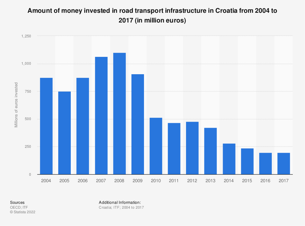 Statistic: Amount of money invested in road transport infrastructure in Croatia from 2004 to 2017 (in million euros) | Statista