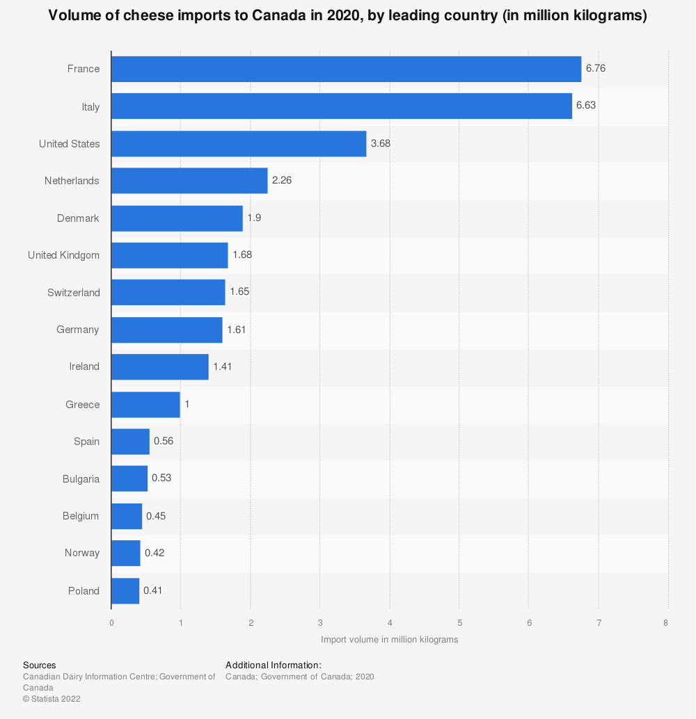Statistic: Volume of cheese imports to Canada in 2018, by leading country (in million kilograms) | Statista