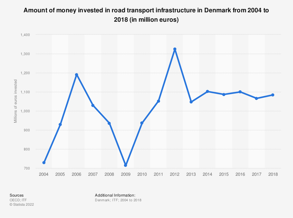 Statistic: Amount of money invested in road transport infrastructure in Denmark from 2004 to 2016 (in million euros) | Statista