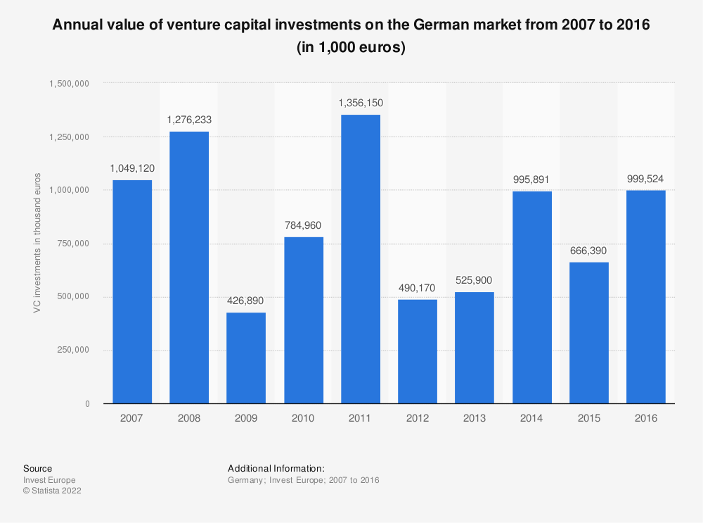 Statistic: Annual value of venture capital investments on the German market from 2007 to 2016 (in €k) | Statista