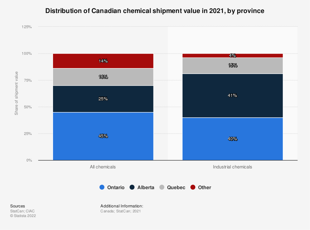 Statistic: Distribution of Canadian chemical shipment value in 2017, by province | Statista
