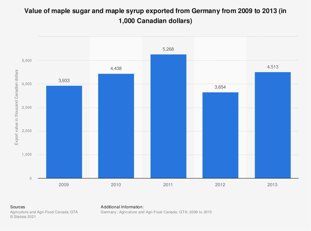 Statistic: Value of maple sugar and maple syrup exported from Germany from 2009 to 2013 (in 1,000 Canadian dollars)   Statista