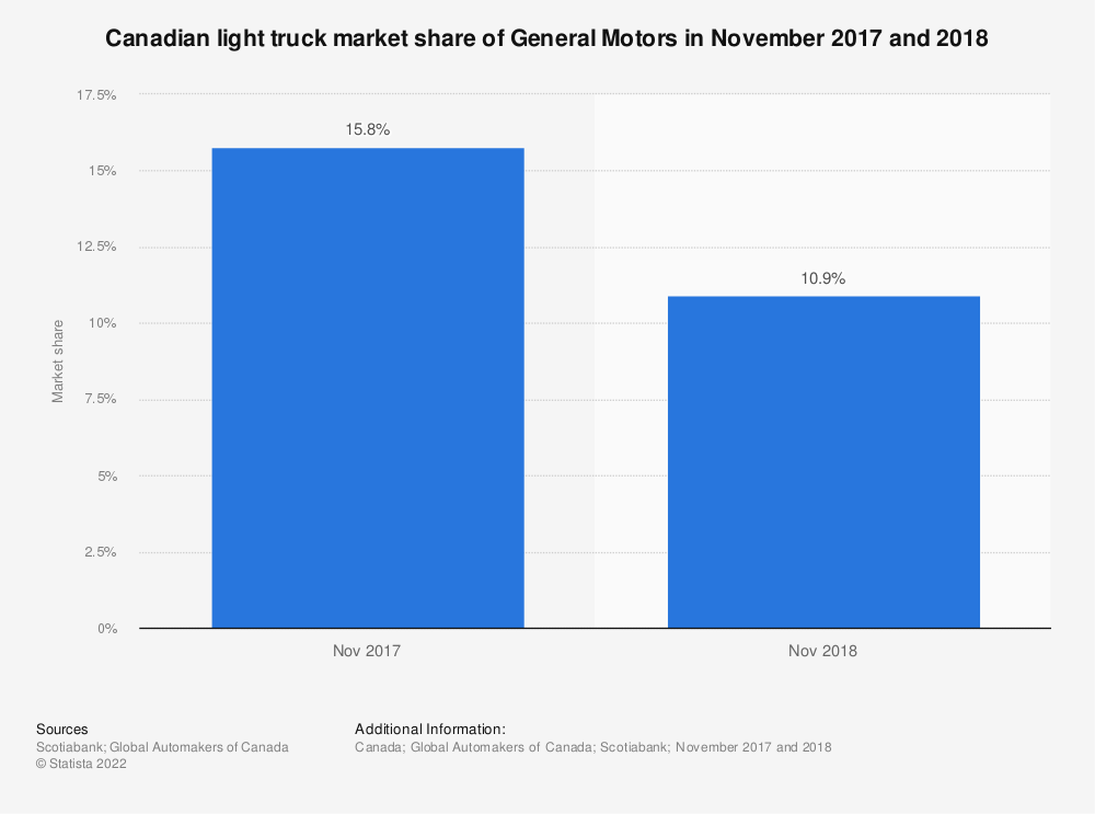 Statistic: Canadian light truck market share of General Motors in November 2017 and 2018 | Statista