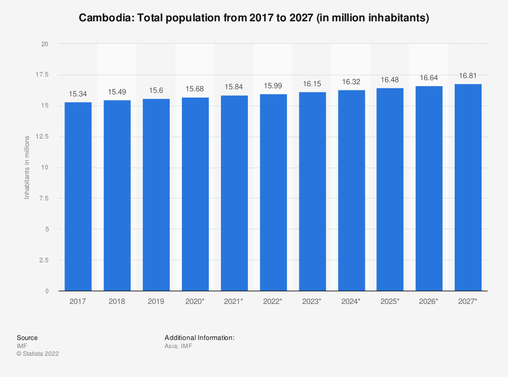 Statistic: Cambodia: Total population from 2014 to 2024 (in million inhabitants) | Statista