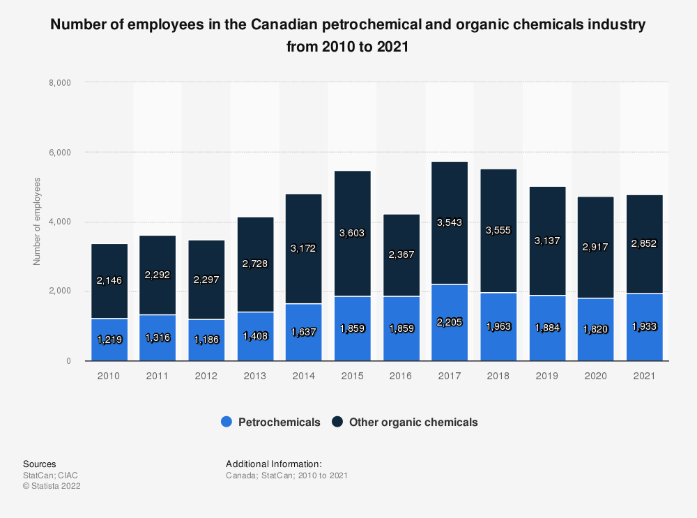Statistic: Number of employees in the Canadian petrochemical and organic chemicals industry from 2009 to 2019 | Statista