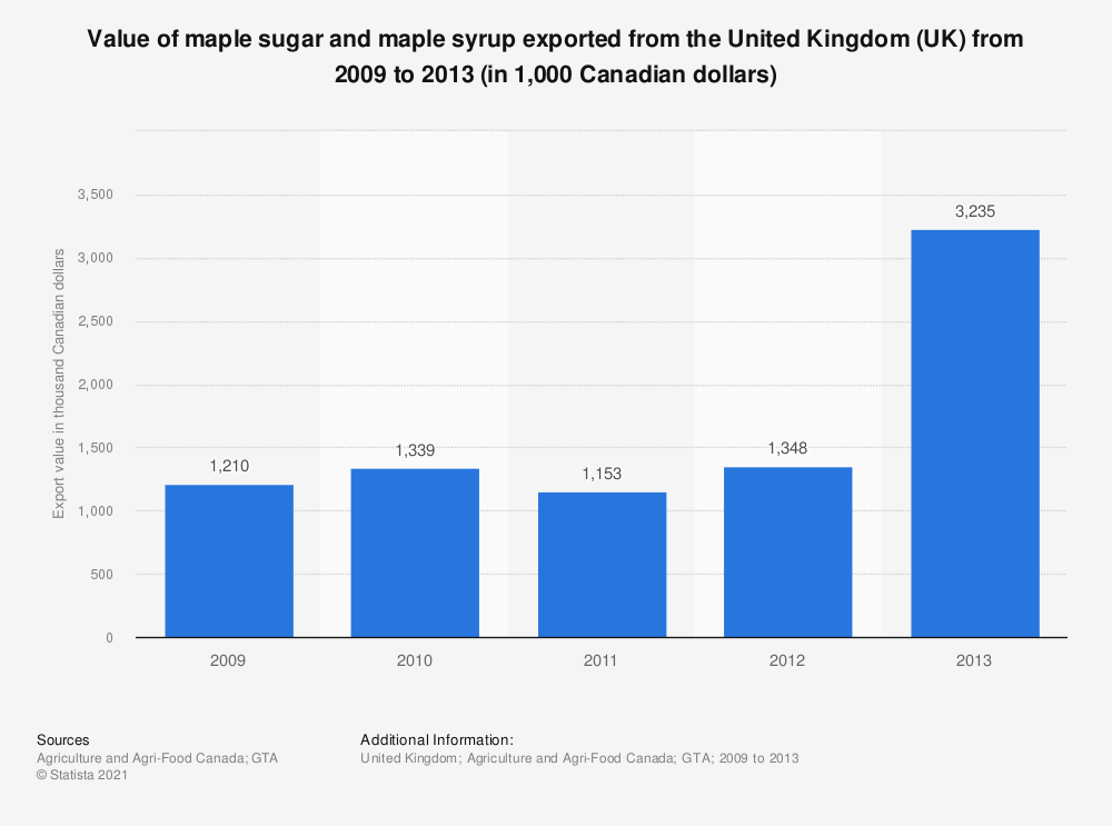 Statistic: Value of maple sugar and maple syrup exported from the United Kingdom (UK) from 2009 to 2013 (in 1,000 Canadian dollars) | Statista