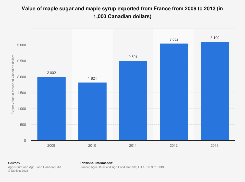 Statistic: Value of maple sugar and maple syrup exported from France from 2009 to 2013 (in 1,000 Canadian dollars) | Statista