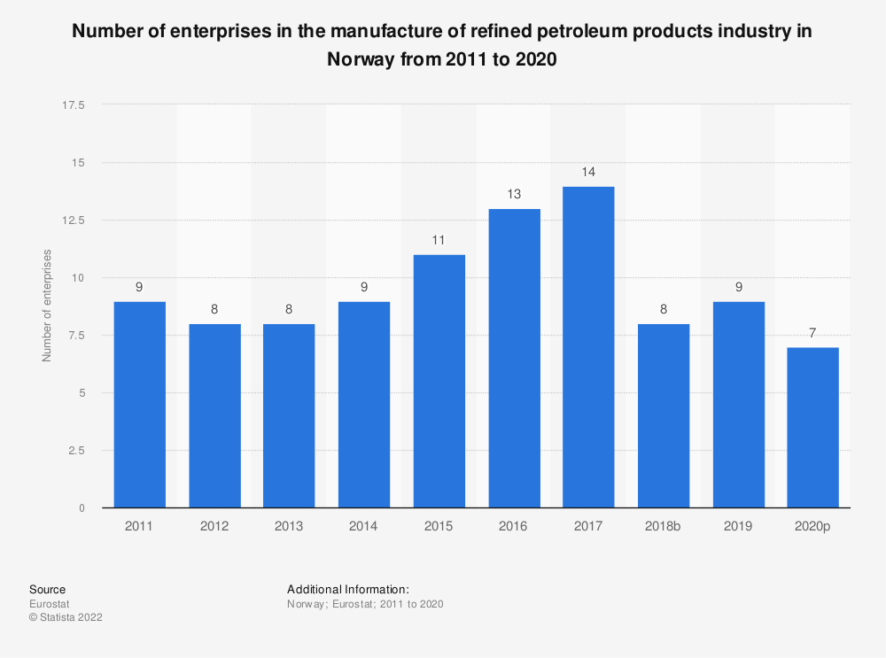 Statistic: Number of enterprises in the manufacture of refined petroleum products industry in Norway from 2008 to 2016 | Statista