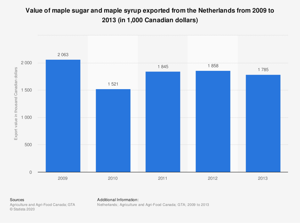 Statistic: Value of maple sugar and maple syrup exported from the Netherlands from 2009 to 2013 (in 1,000 Canadian dollars) | Statista
