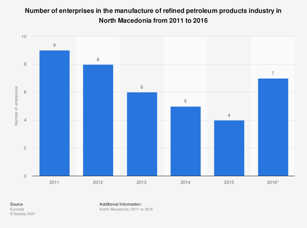 Statistic: Number of enterprises in the manufacture of refined petroleum products industry in North Macedonia from 2011 to 2016 | Statista