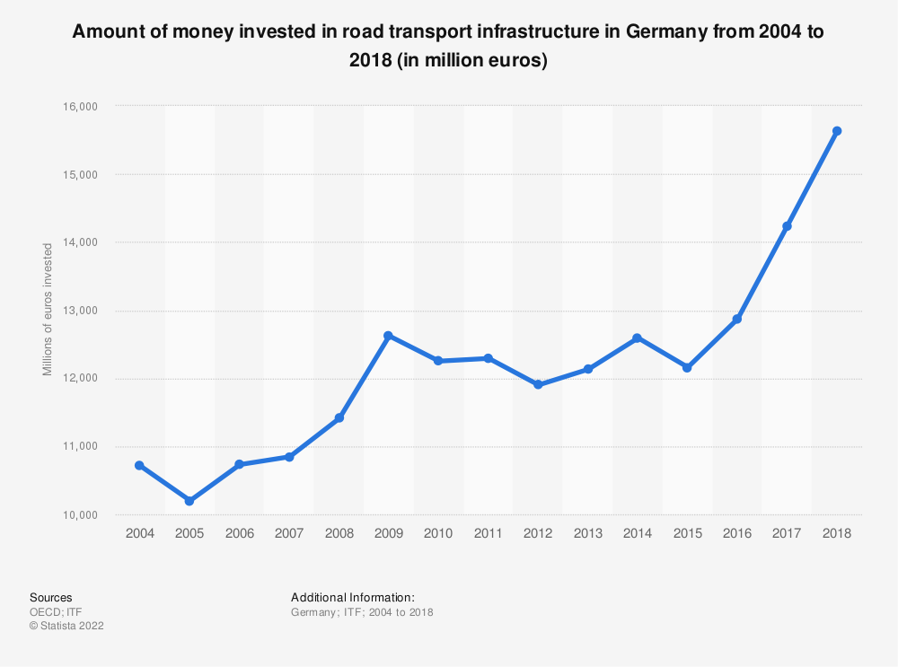 Statistic: Amount of money invested in road transport infrastructure in Germany from 2004 to 2017 (in million euros) | Statista