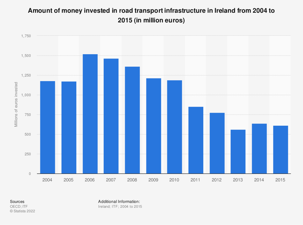 Statistic: Amount of money invested in road transport infrastructure in Ireland from 2004 to 2015 (in million euros) | Statista