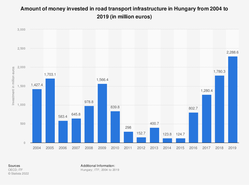Statistic: Amount of money invested in road transport infrastructure in Hungary from 2004 to 2017 (in million euros) | Statista