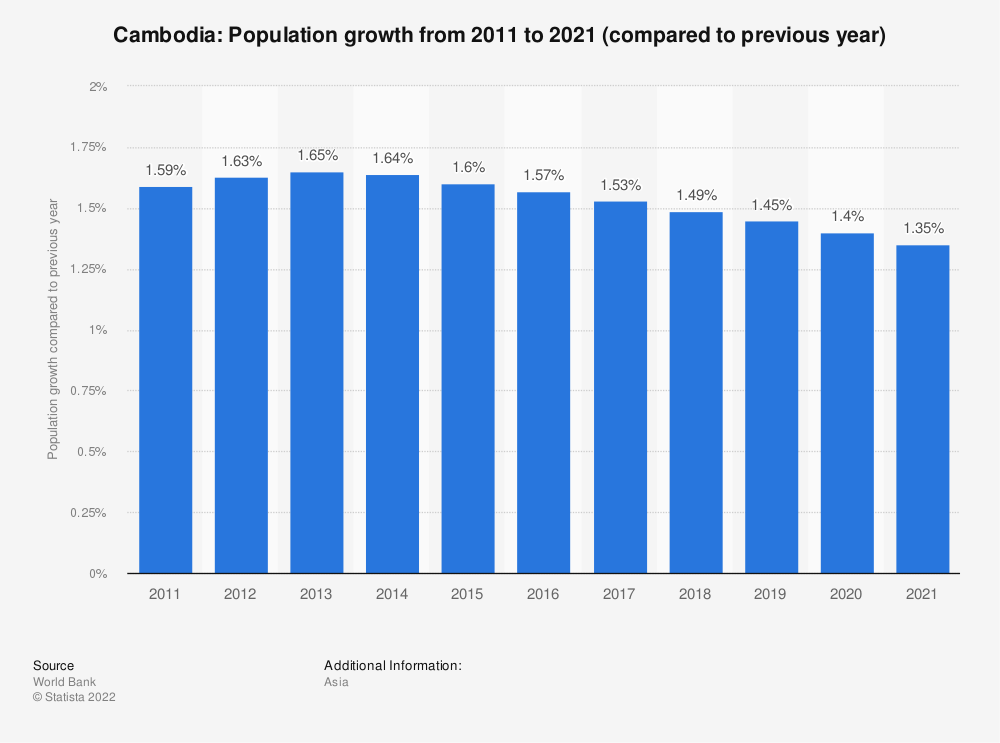 Statistic: Cambodia: Population growth from 2008 to 2018 (compared to previous year) | Statista