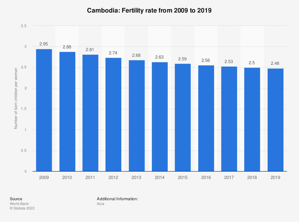 Statistic: Cambodia: Fertility rate from 2006 to 2016 | Statista