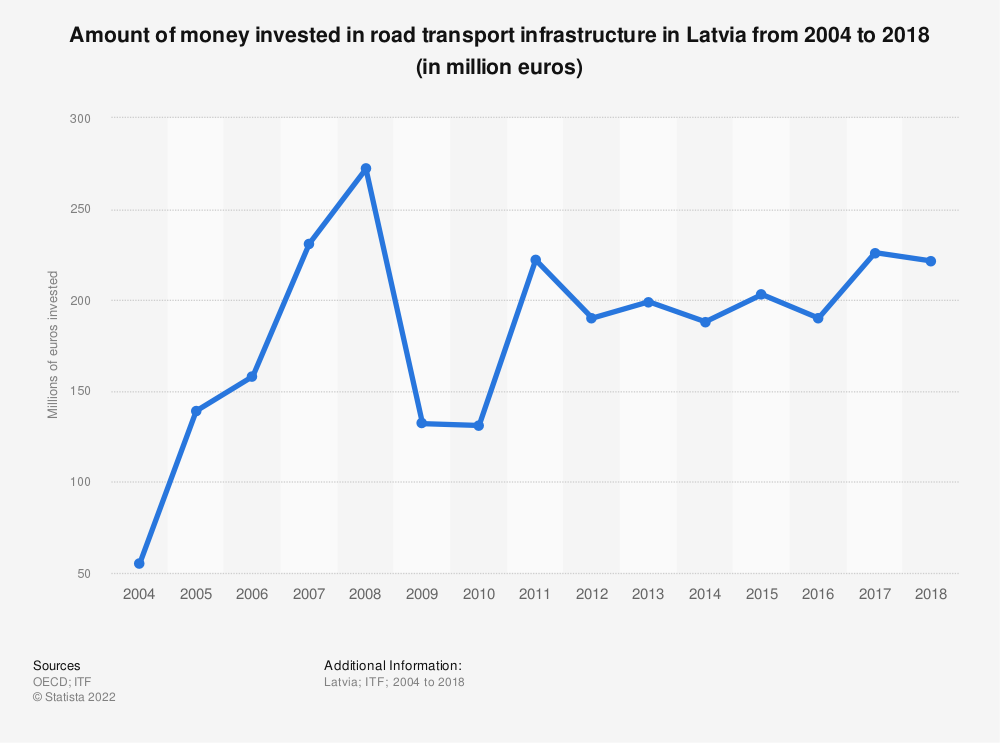 Statistic: Amount of money invested in road transport infrastructure in Latvia from 2004 to 2017 (in million euros)   Statista