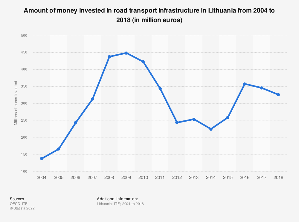 Statistic: Amount of money invested in road transport infrastructure in Lithuania from 2004 to 2017 (in million euros) | Statista