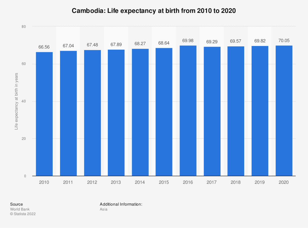 Statistic: Cambodia: Life expectancy at birth from 2007 to 2017 | Statista