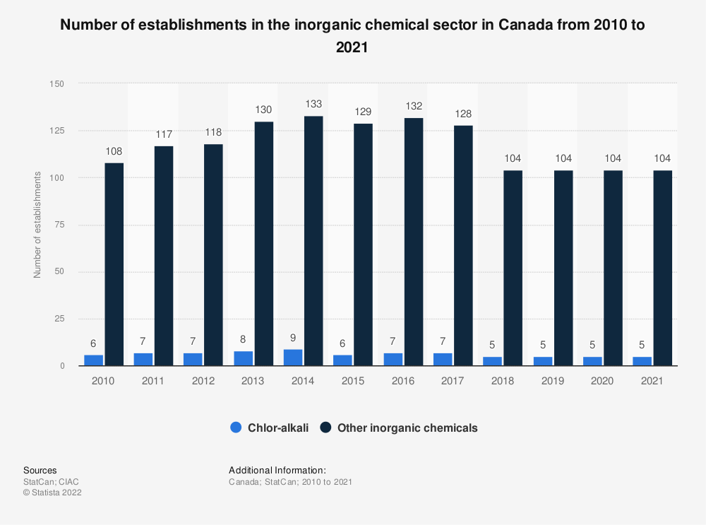 Statistic: Number of establishments in the inorganic chemical sector in Canada from 2009 to 2018 | Statista