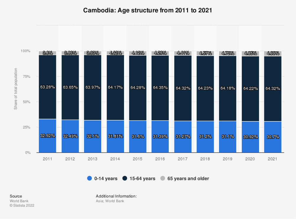 Statistic: Cambodia: Age structure from 2008 to 2018 | Statista
