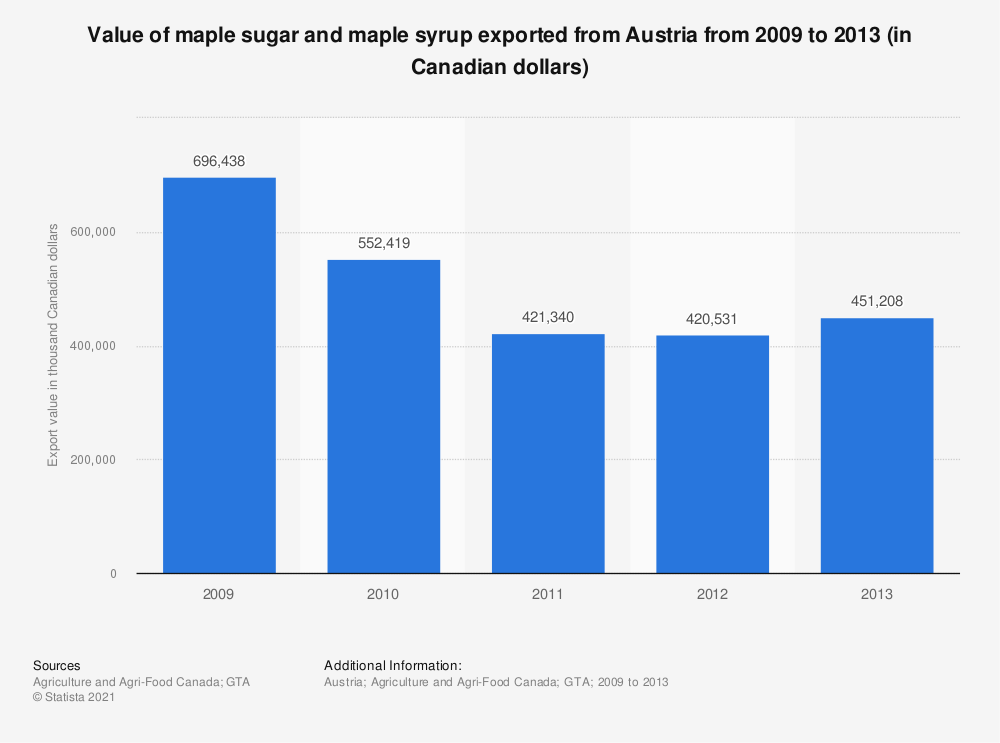 Statistic: Value of maple sugar and maple syrup exported from Austria from 2009 to 2013 (in Canadian dollars) | Statista