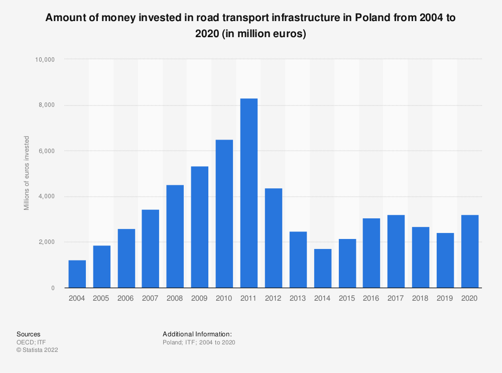 Statistic: Amount of money invested in road transport infrastructure in Poland from 2004 to 2019 (in million euros)   Statista