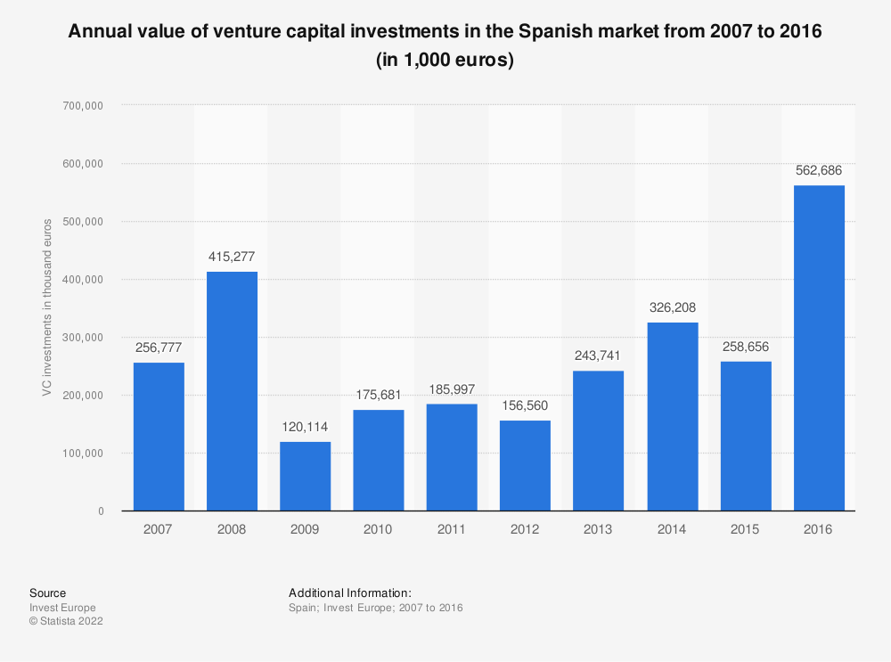 Statistic: Annual value of venture capital investments in the Spanish market from 2007 to 2016 (in 1,000 euros)    Statista