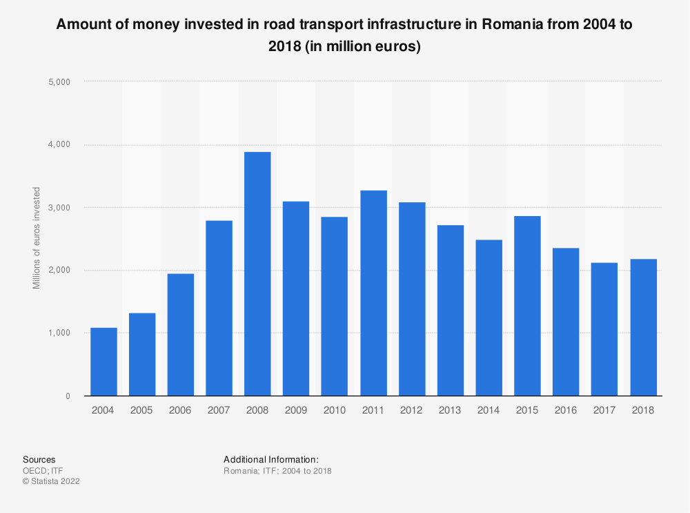 Statistic: Amount of money invested in road transport infrastructure in Romania from 2004 to 2016 (in million euros) | Statista