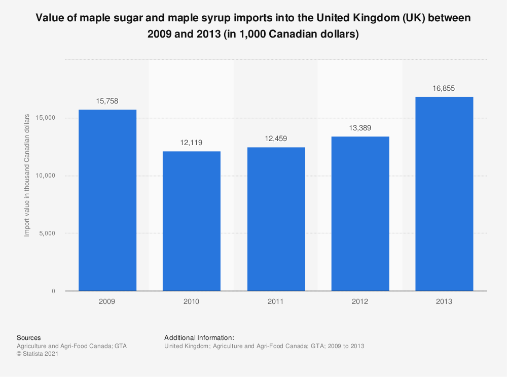 Statistic: Value of maple sugar and maple syrup imports into the United Kingdom (UK) between 2009 and 2013 (in 1,000 Canadian dollars) | Statista