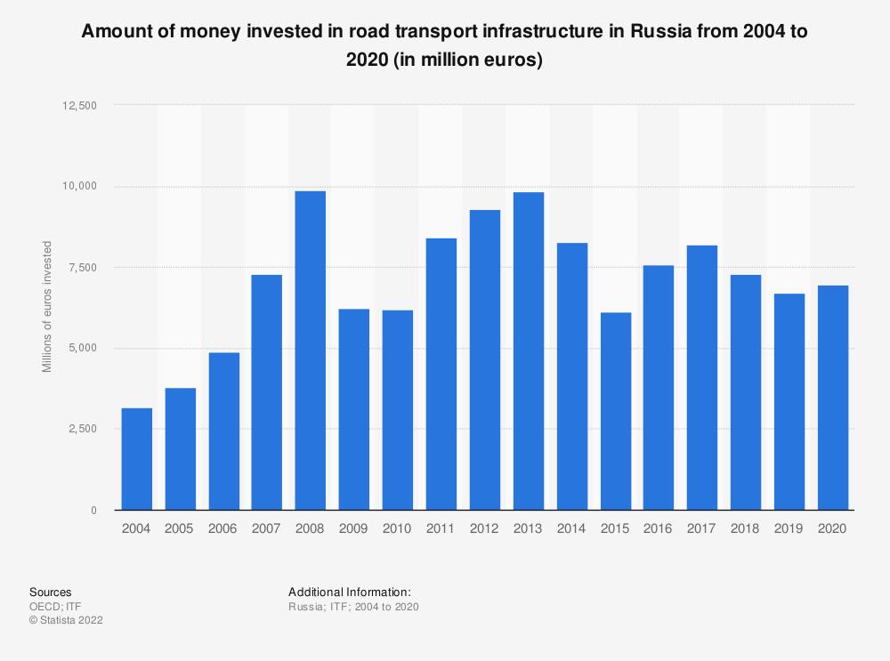 Statistic: Amount of money invested in road transport infrastructure in the Russian Federation from 2004 to 2017 (in million euros) | Statista