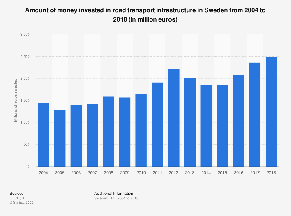 Statistic: Amount of money invested in road transport infrastructure in Sweden from 2004 to 2017 (in million euros) | Statista