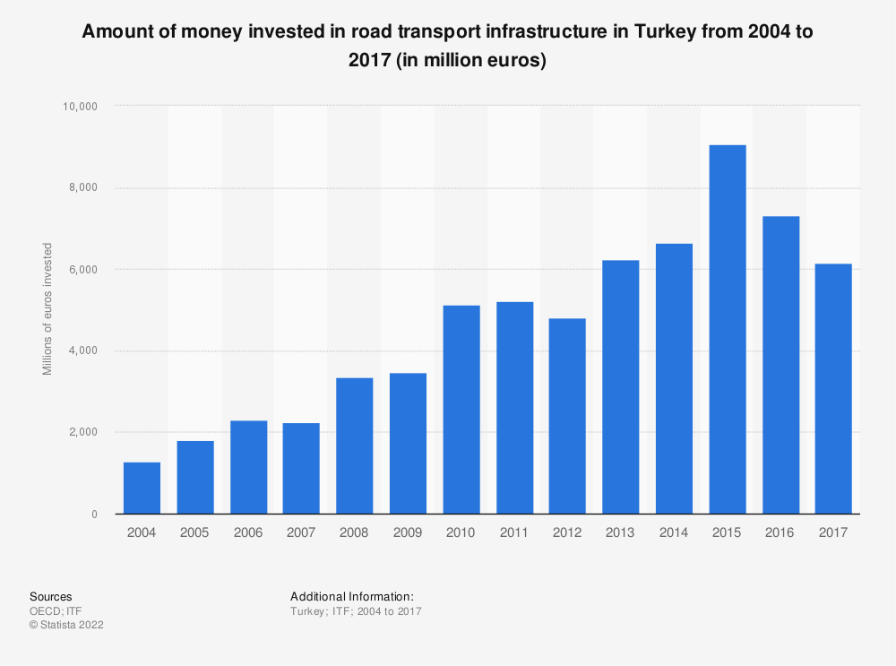 Statistic: Amount of money invested in road transport infrastructure in Turkey from 2004 to 2017 (in million euros) | Statista
