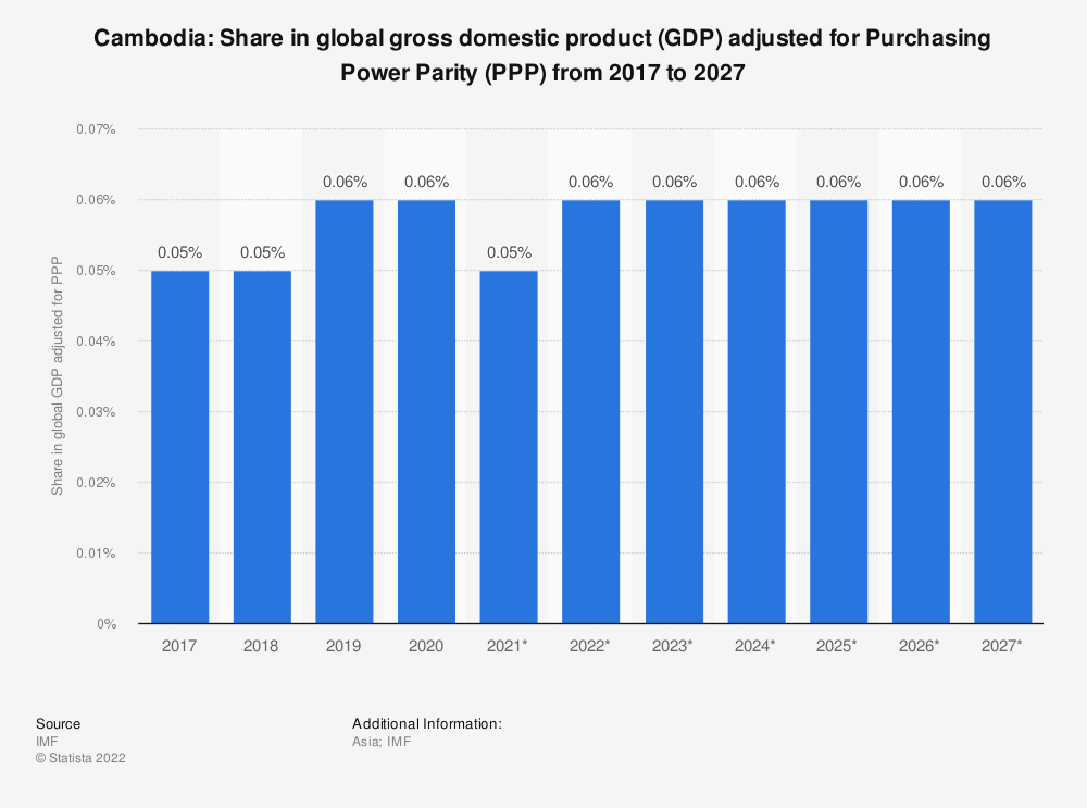 Statistic: Cambodia: Share in global gross domestic product (GDP) adjusted for Purchasing Power Parity (PPP) from 2014 to 2024 | Statista