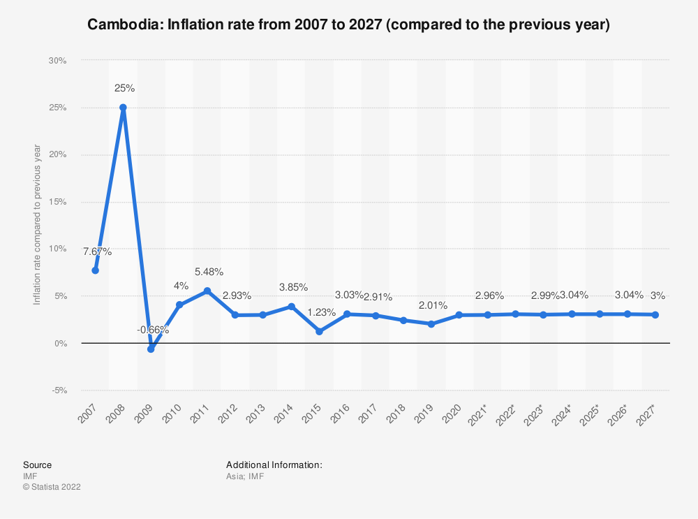 Statistic: Cambodia: Inflation rate from 2004 to 2024 (compared to the previous year) | Statista