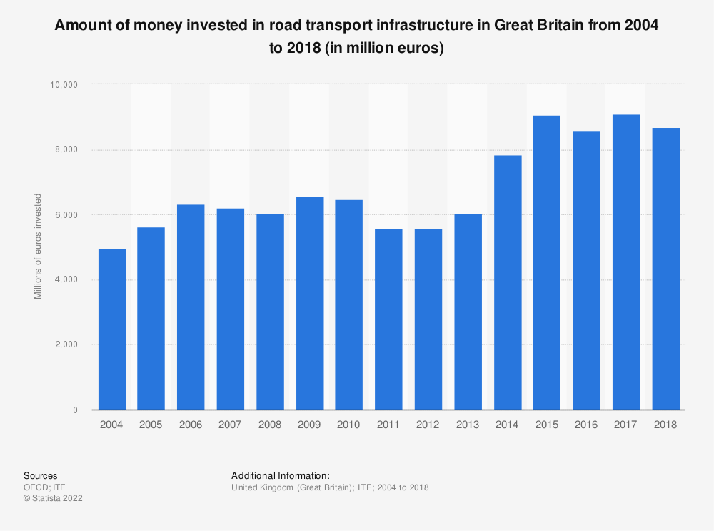 Statistic: Amount of money invested in road transport infrastructure in Great Britain from 2004 to 2017 (in million euros) | Statista